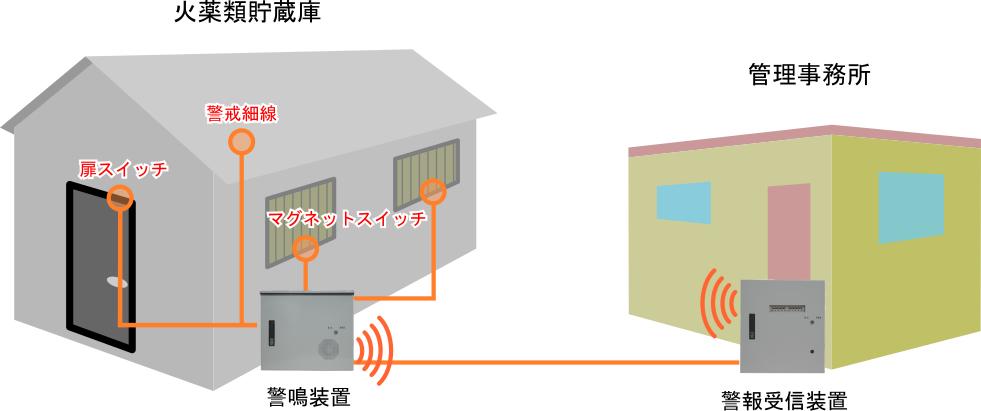 火薬庫自動警報装置|日米電子株...